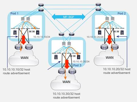Description: Y:\Production\Cisco Projects\C11 Deployment Guide-White Paper\C11-737855-00\v1a 200916 0635 AnandG\C11-737855-00_ACI Multi Pod White Paper\Links\C11-737855-00_figure45.jpg