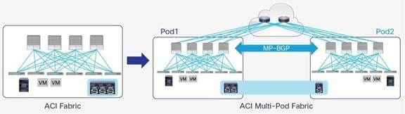 Description: Y:\Production\Cisco Projects\C11 Deployment Guide-White Paper\C11-737855-00\v1a 200916 0635 AnandG\C11-737855-00_ACI Multi Pod White Paper\Links\C11-737855-00_figure46.jpg