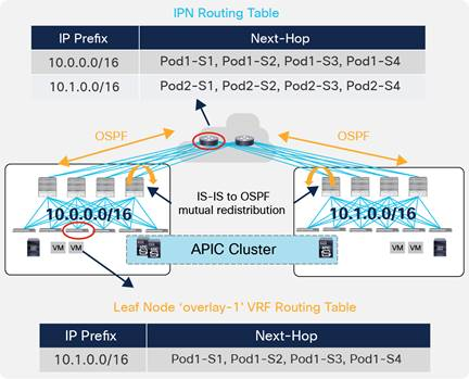 Description: Y:\Production\Cisco Projects\C11 Deployment Guide-White Paper\C11-737855-00\v1a 200916 0635 AnandG\C11-737855-00_ACI Multi Pod White Paper\Links\C11-737855-00_figure08.jpg