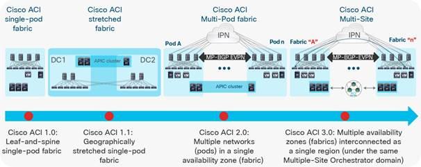 Cisco ACI Multi-Site Architecture White Paper - Cisco