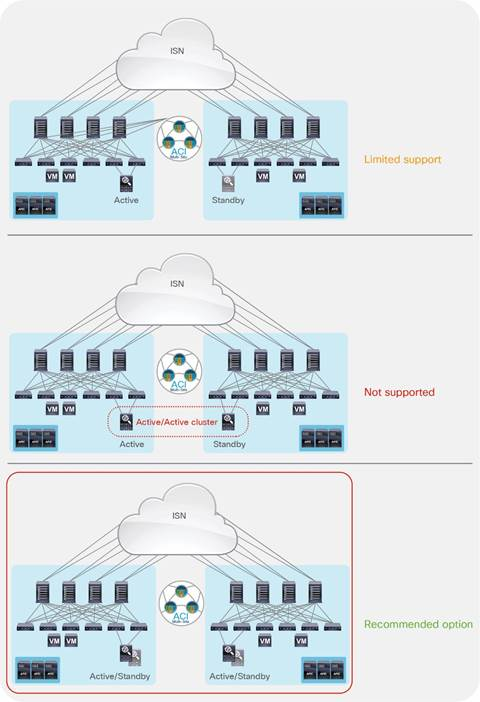 Cisco ACI Multi-Site Architecture White Paper - Cisco
