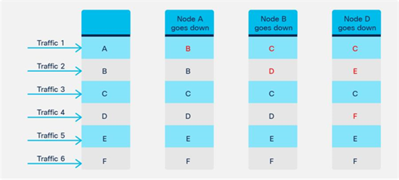 Multiple failure scenario (Node A down, Node B down and then Node D down)