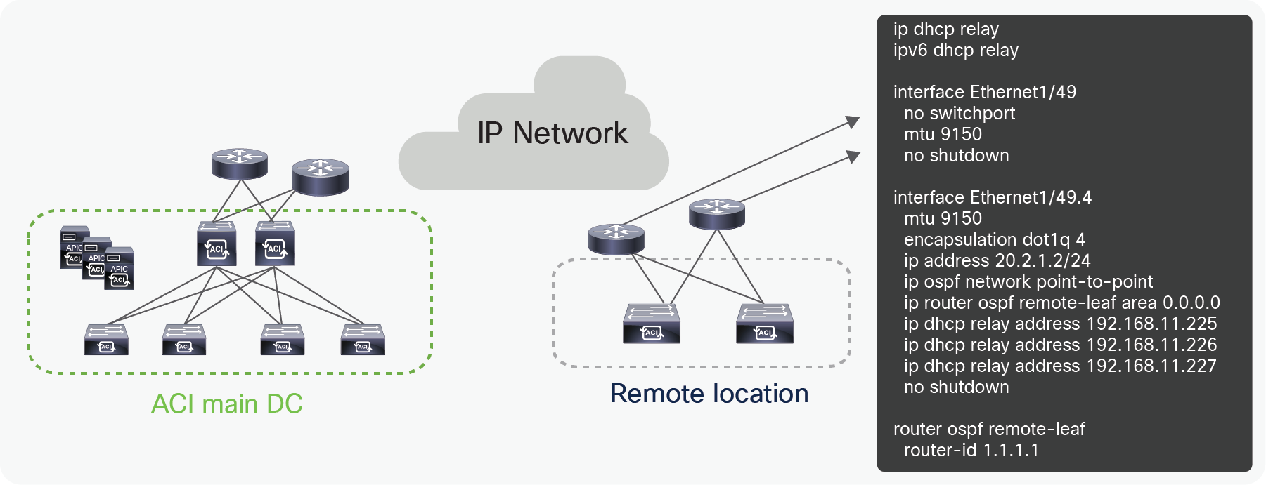 Title: Configuration for the upstream router connected to Remote leaf with a private VTEP pool