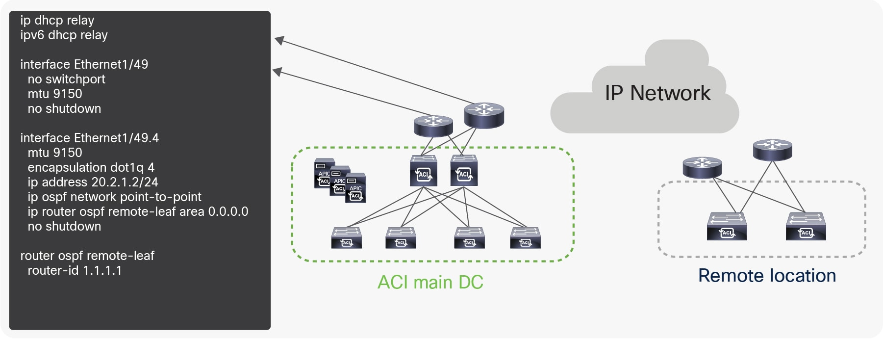 Title: Configuration for the upstream router connected to Remote leaf with a routable subnet VTEP pool