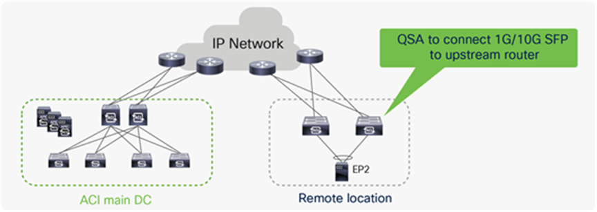Title: Options for connecting 1G or 10G links from Remote leaf to upstream router