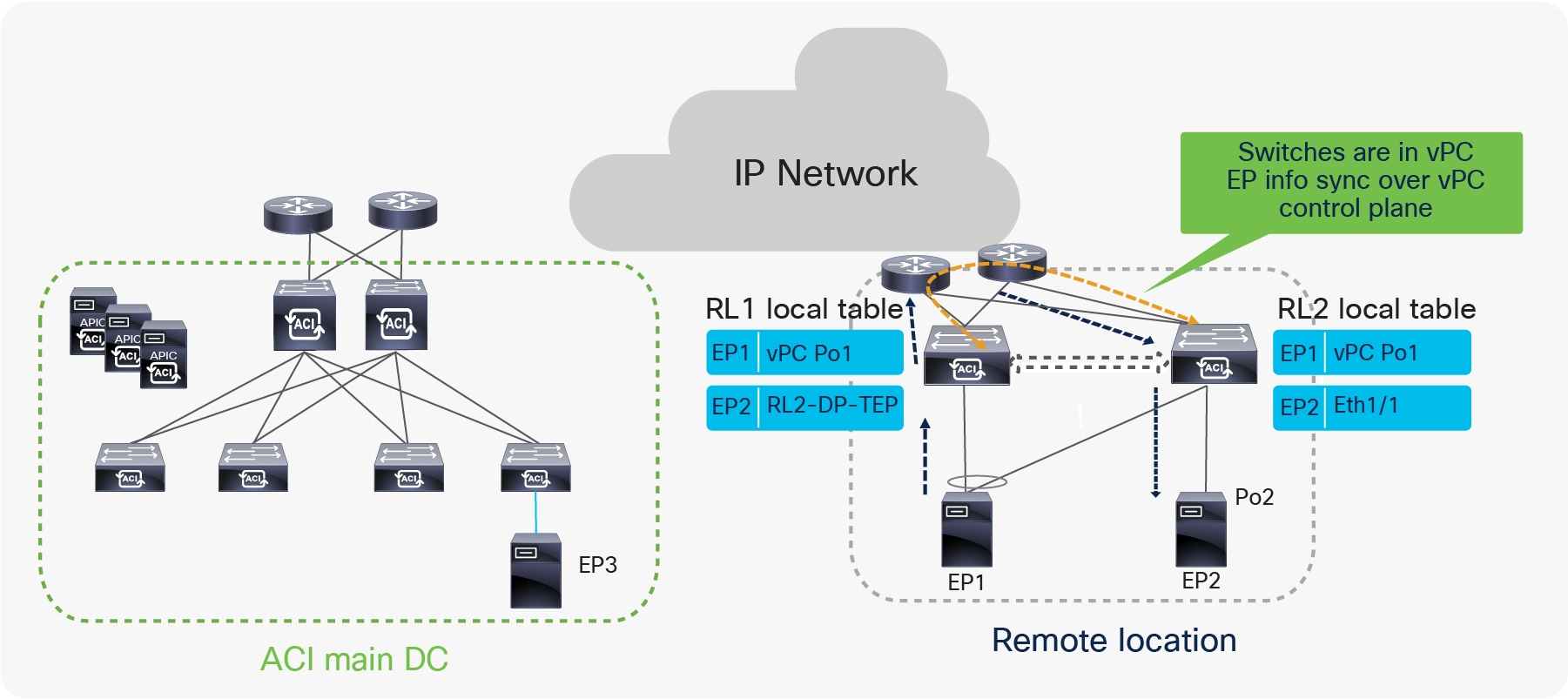 Title: Unicast traffic flow from RL to ACI main DC