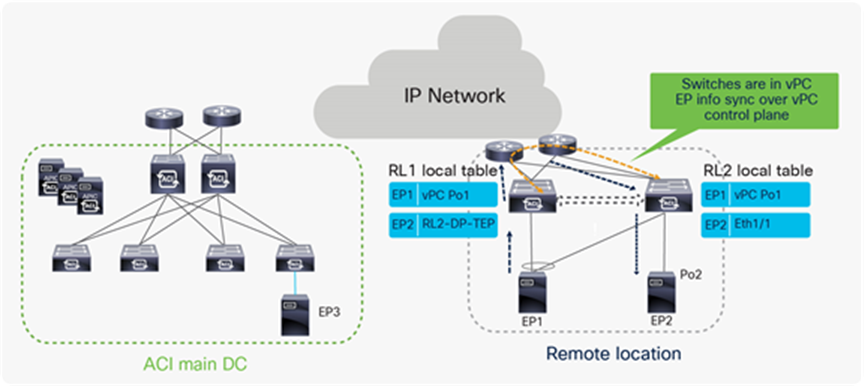 "Title: Traffic flow between Remote leaf pairs before Cisco ACI Release 4.1(2) without ""Remote Leaf direct"" feature"