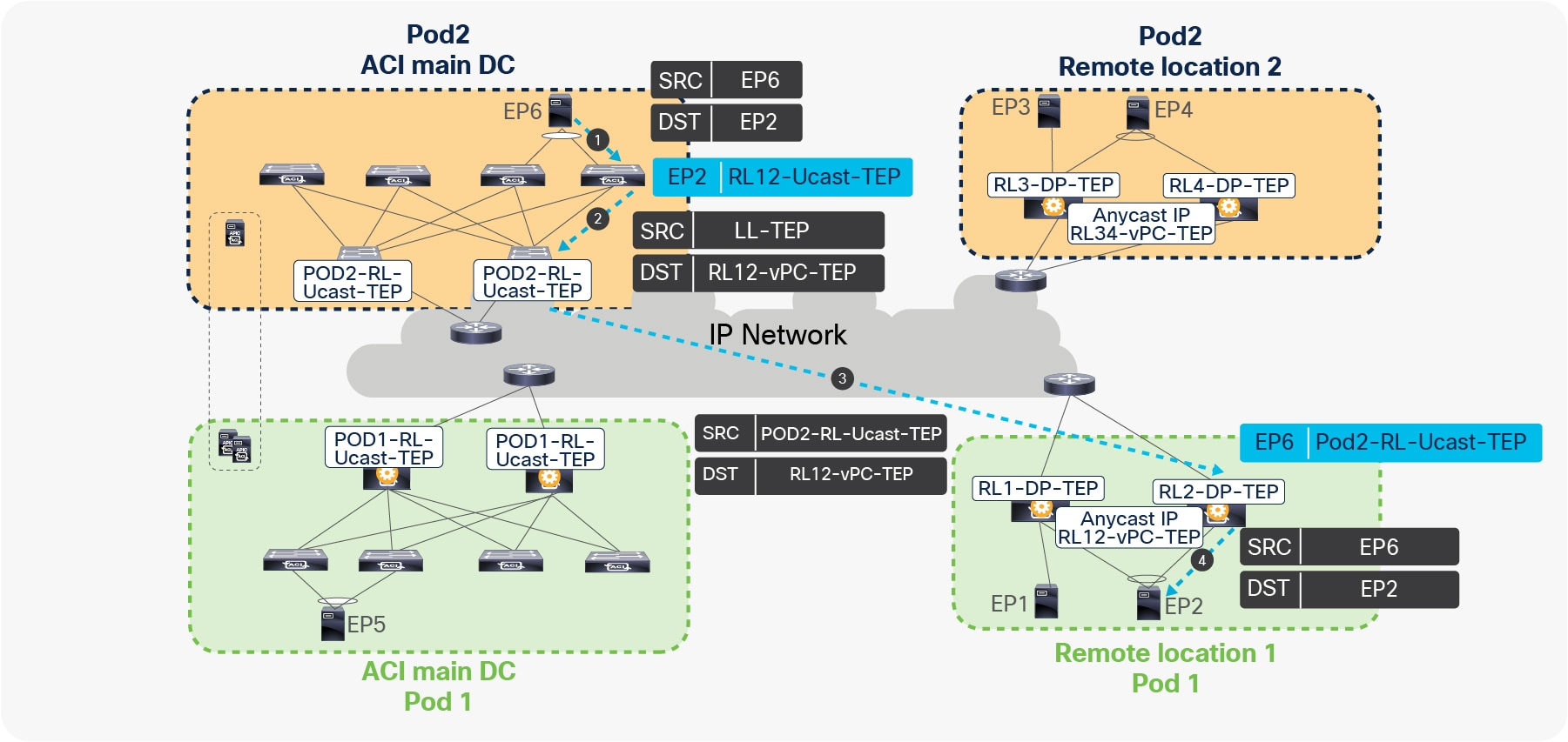 Title: VXLAN tunnels from RL to ACI main DC with Cisco ACI Multi-Site