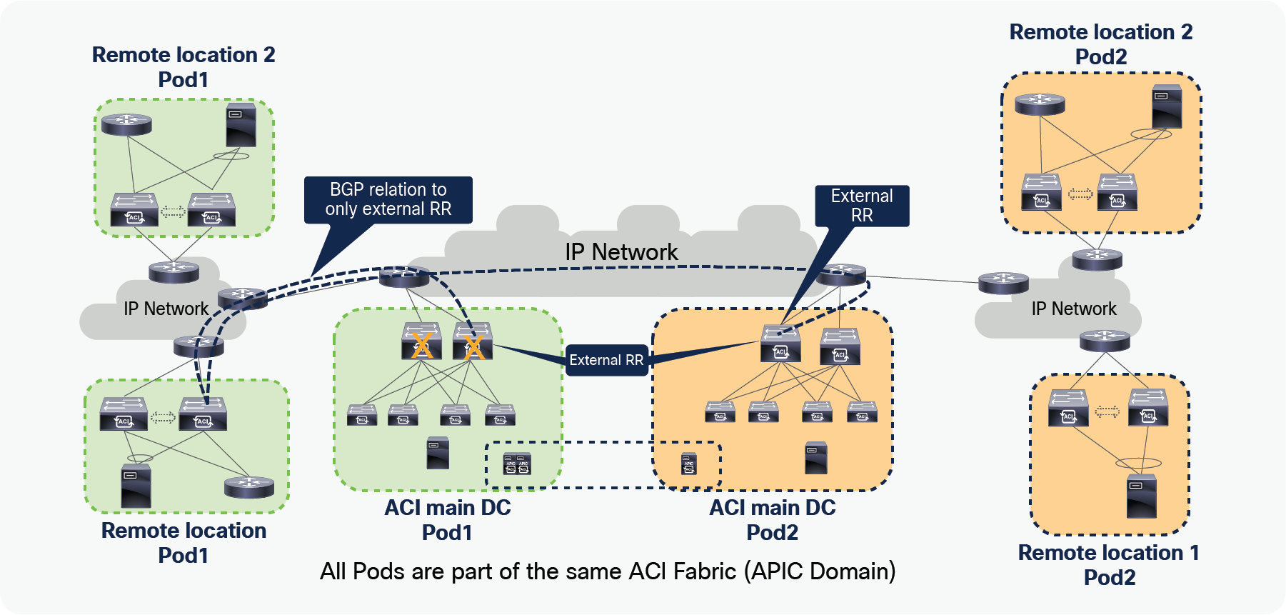 Title: Traffic forwarding when L3Out interface fails on RL along with connectivity to ACI main DC