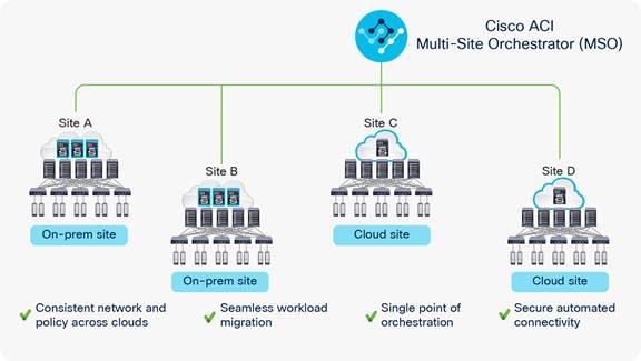 Cisco Application Centric Infrastructure Cisco Cloud ACI