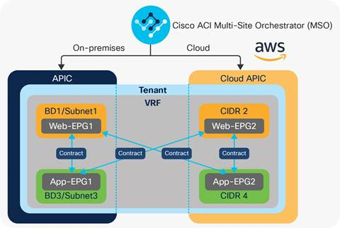 Cisco Cloud ACI on AWS White Paper - Cisco