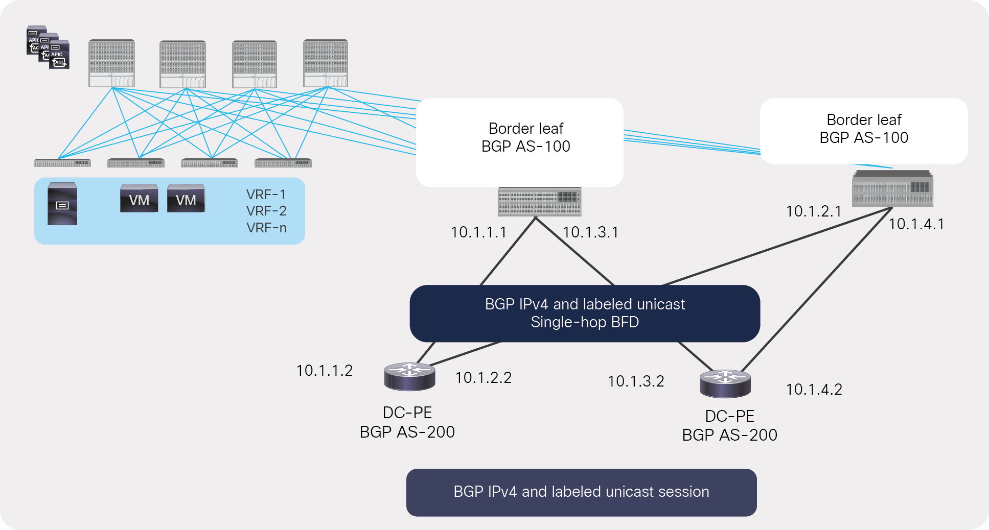 Underlay BGP LU and IPv4 sessions between an ACI border and a next-hop router with single-hop BFD