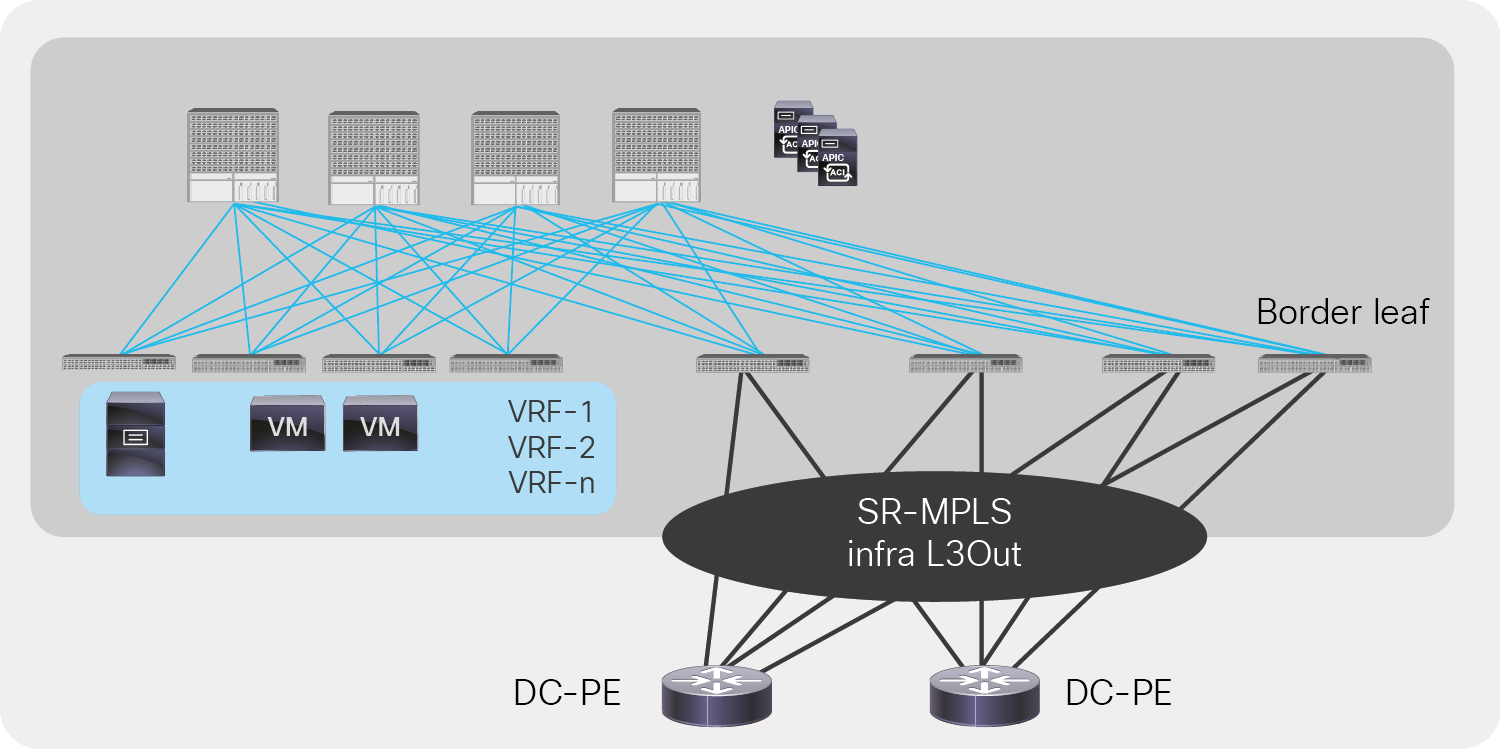 Redundancy and higher bandwidth with multiple border leafs in a single SR-MPLS infra L3Out