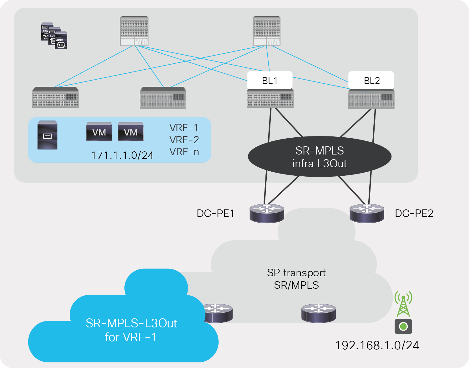 EPG/BD prefixes advertised through SR-MPLS VRF L3Out