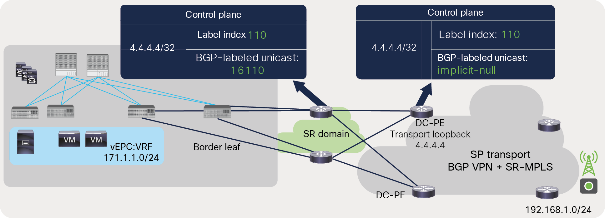 BGP-LU label advertisement from DC-PE to ACI border leaf across an SR-MPLS network