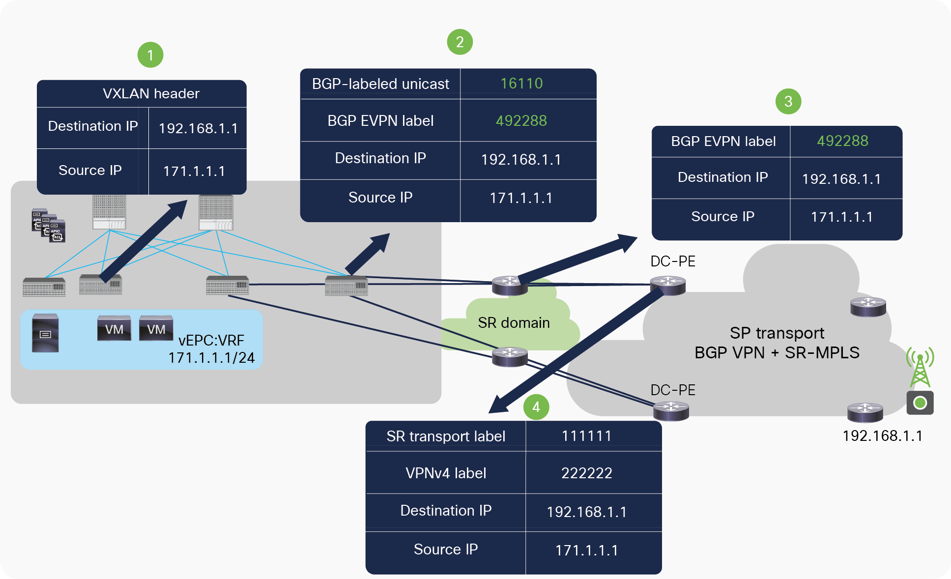 Packet flow from ACI fabric to DC-PE across SR-MPLS network