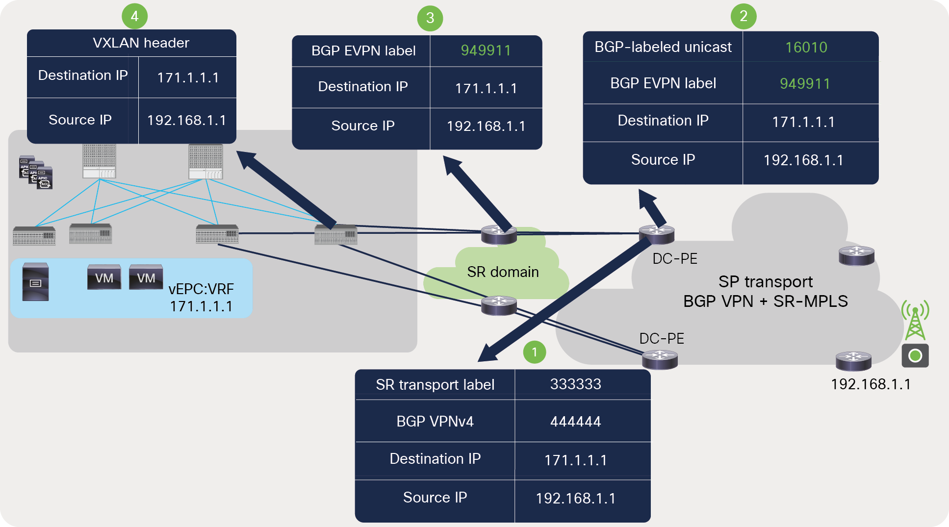 Packet walk from DC-PE to ACI fabric across SR-MPLS network