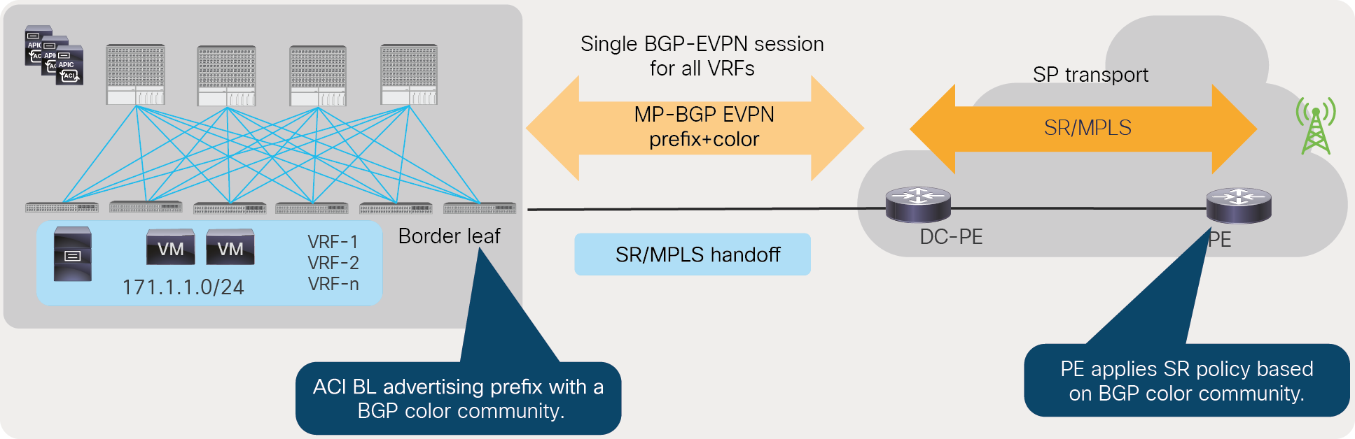 Consistent policy across the data center and SP transport using BGP color community
