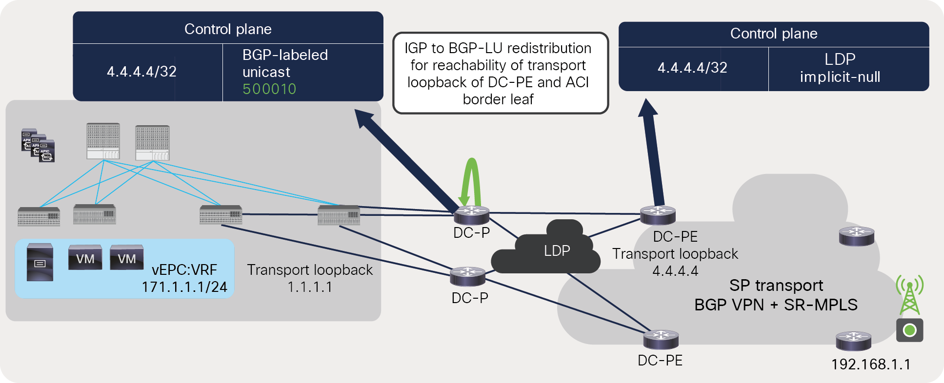 Label advertisement for DC-PE's transport loopback across MPLS LDP network