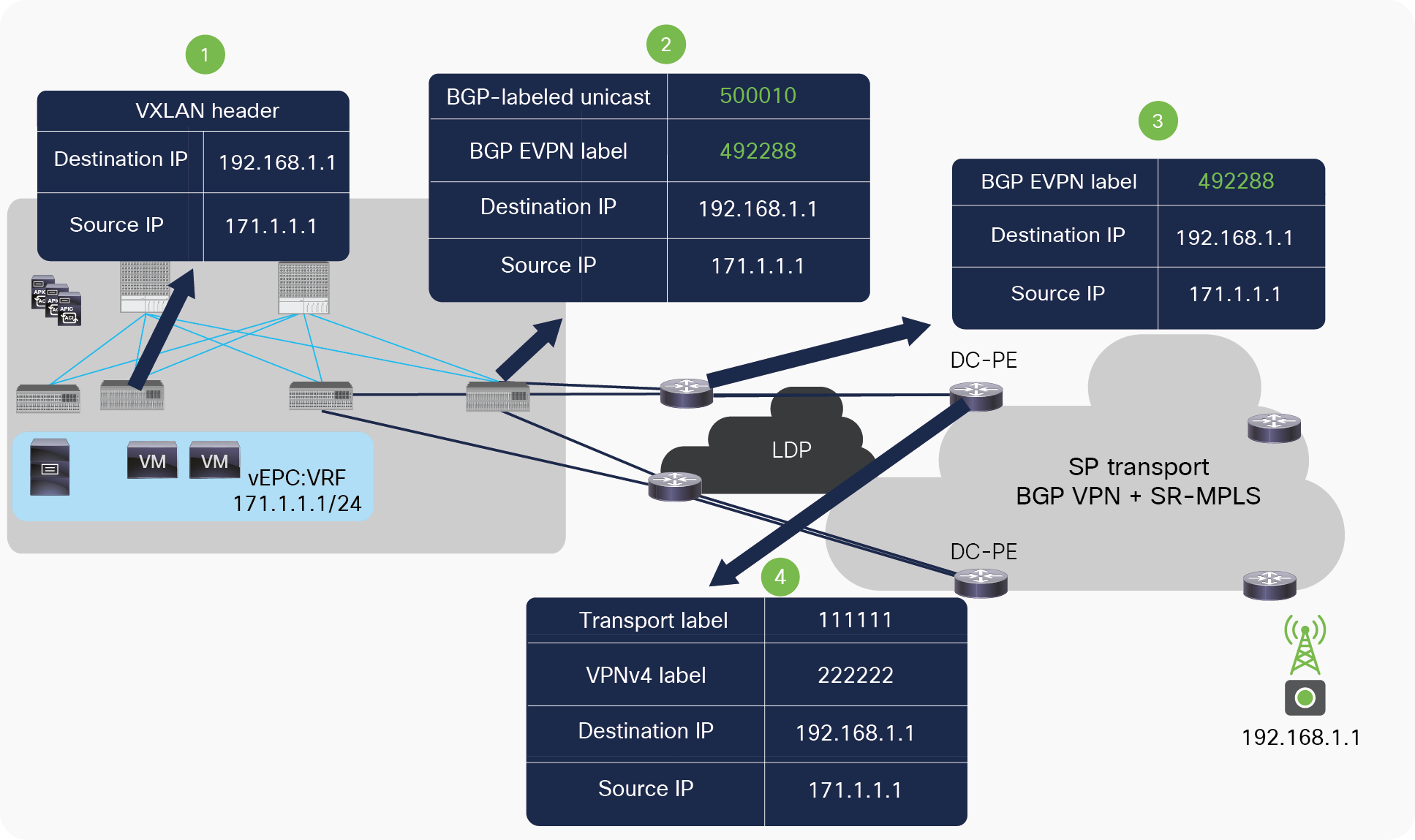 Packet walk from ACI fabric to DC-PE across MPLS LDP network
