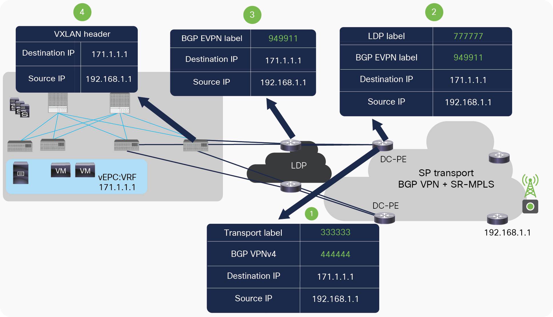 Packet walk from DC-PE to ACI fabric across MPLS LDP network