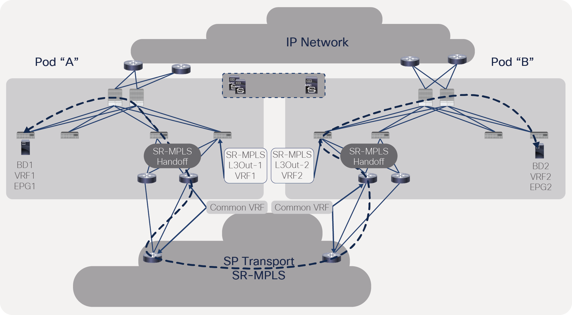 Traffic forwarding between ACI pods with a separate VRF in each pod