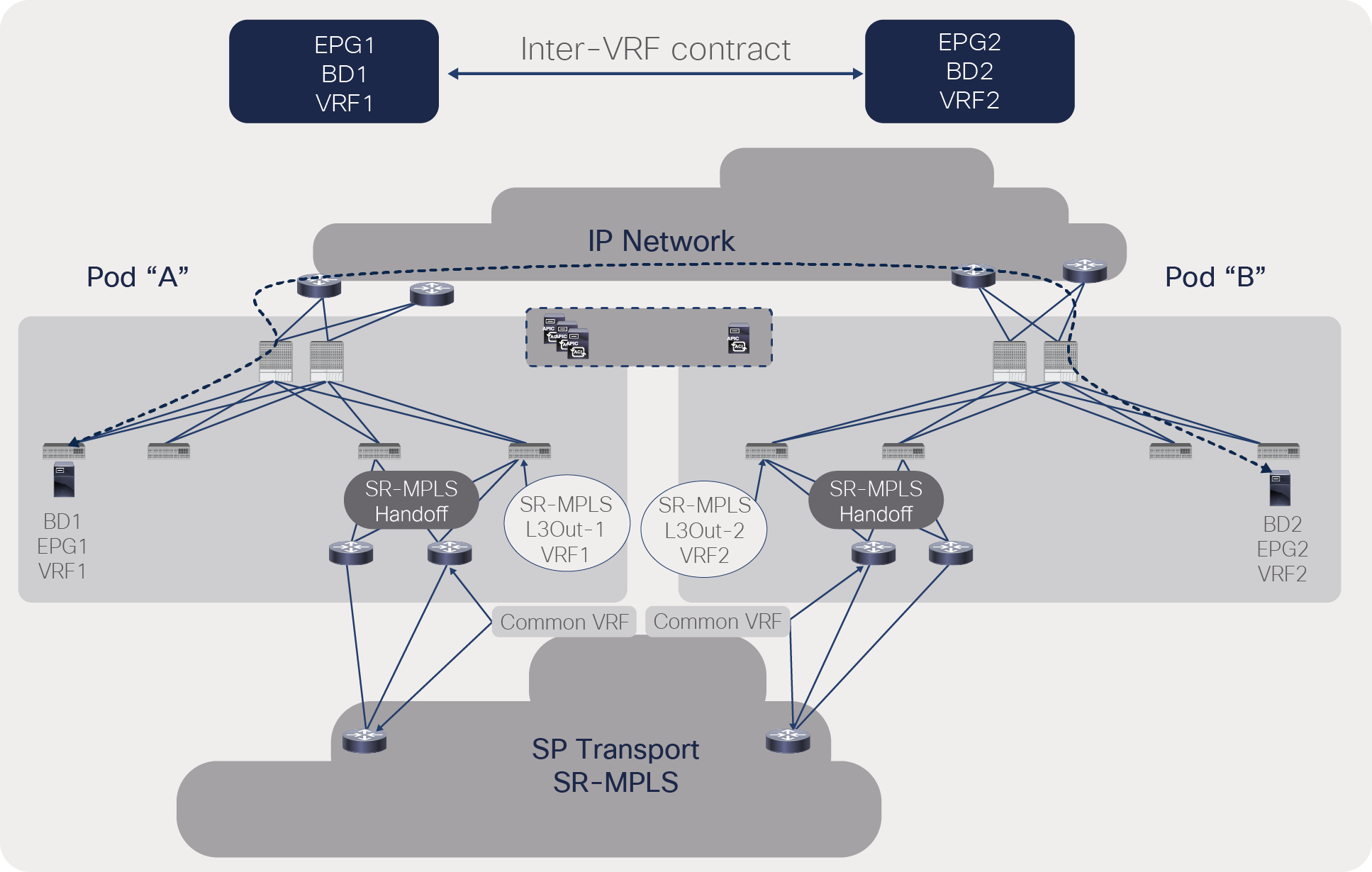 Traffic forwarding between ACI pods with an inter-VRF contract between pods