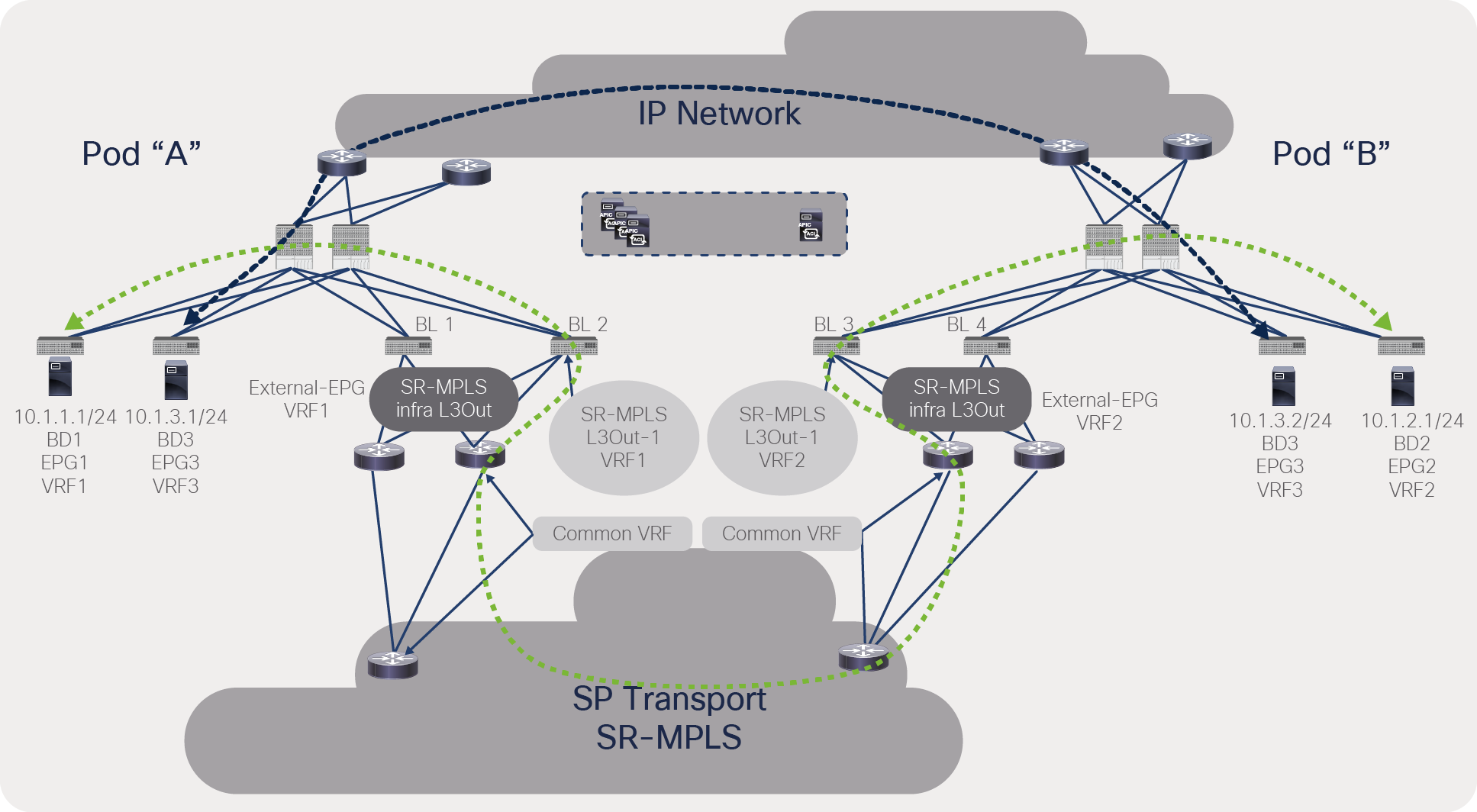 Traffic path selection between IPN and SR/MPLS for a VRF