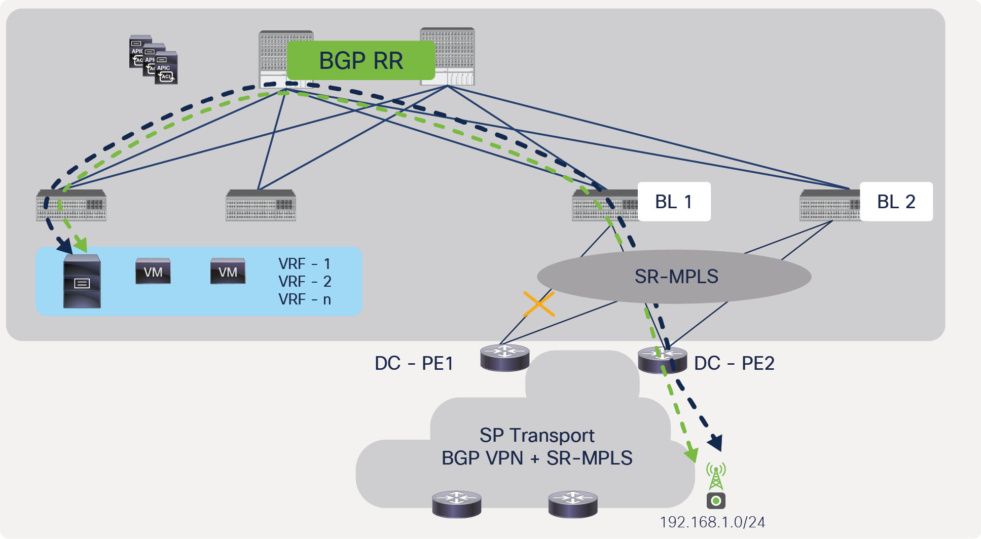 Traffic convergence due to failure of link between ACI border leaf and DC-PE, with full redundancy