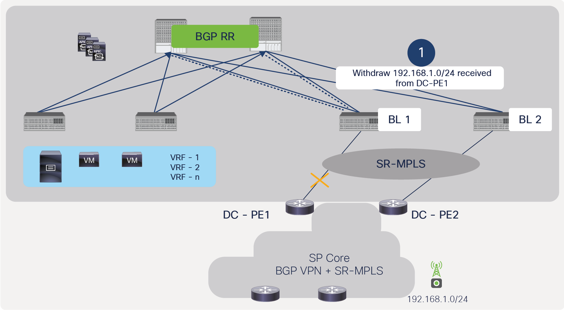BGP withdraw message from ACI border to spine due to failure of link between ACI border leaf and DC-PE, without full redundancy
