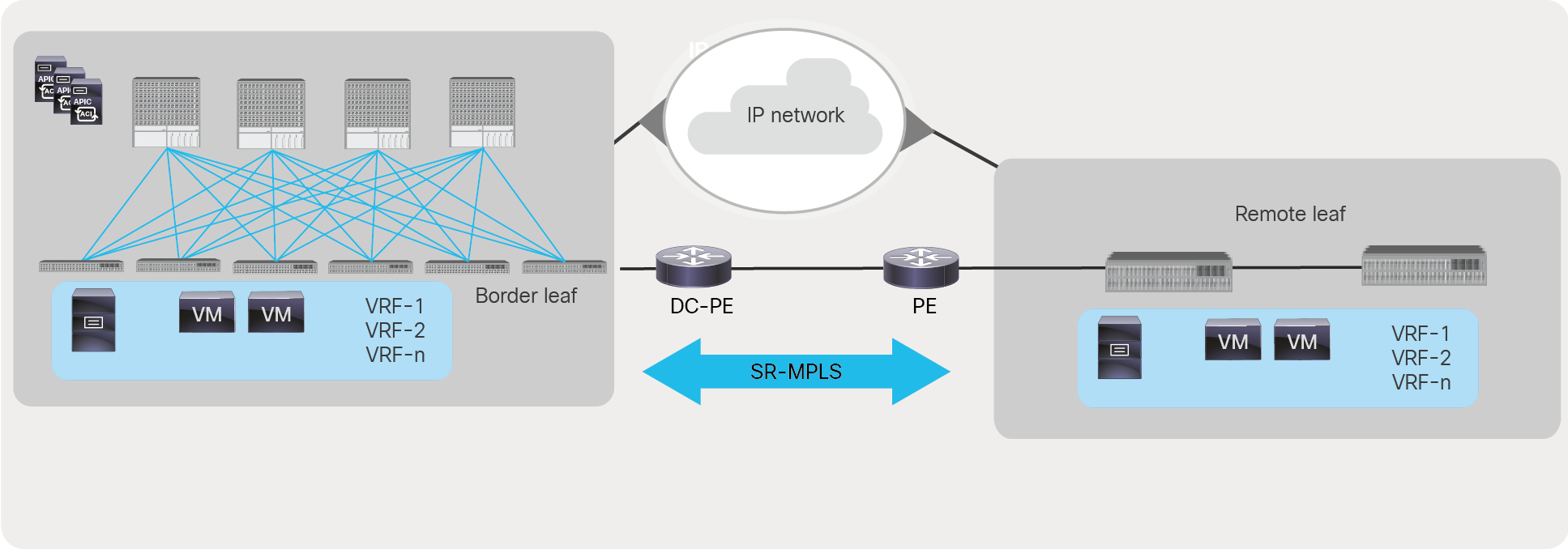 Data center to data center traffic flow monitoring with SR/MPLS handoff