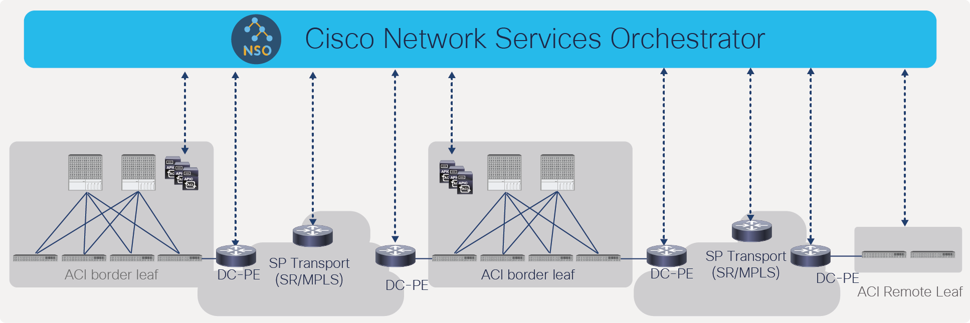 Cross-domain orchestration from Cisco Network Services Orchestrator