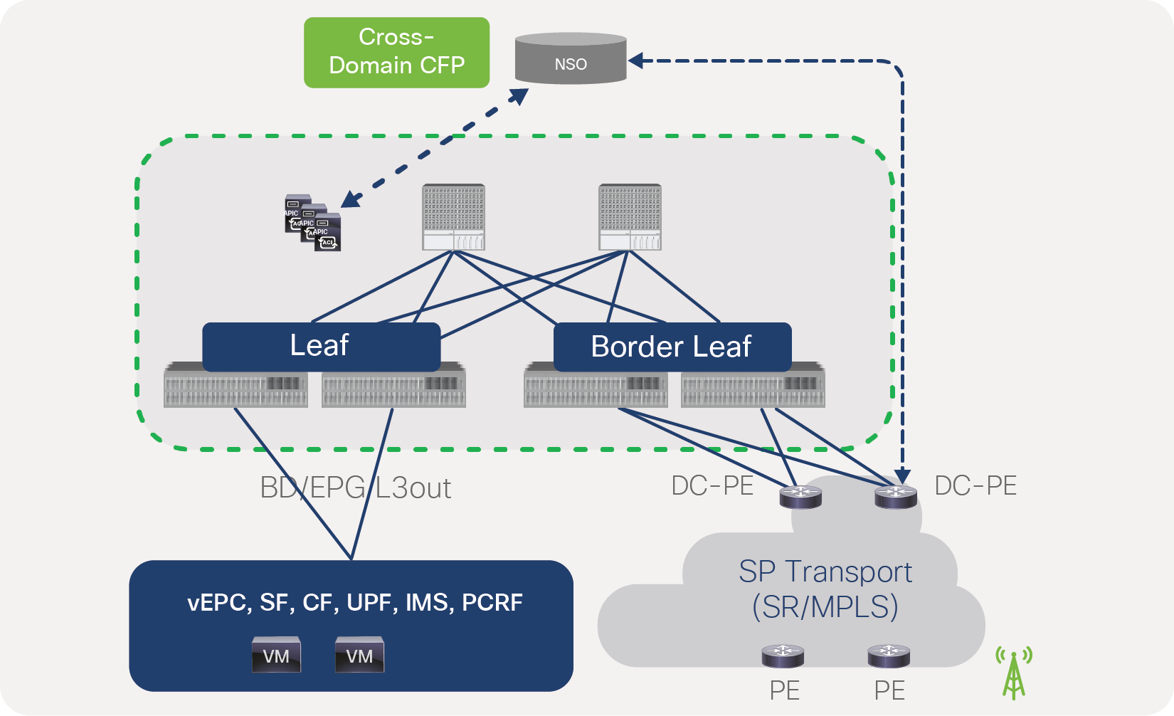 SR/MPLS configuration from NSO across the data center and transport