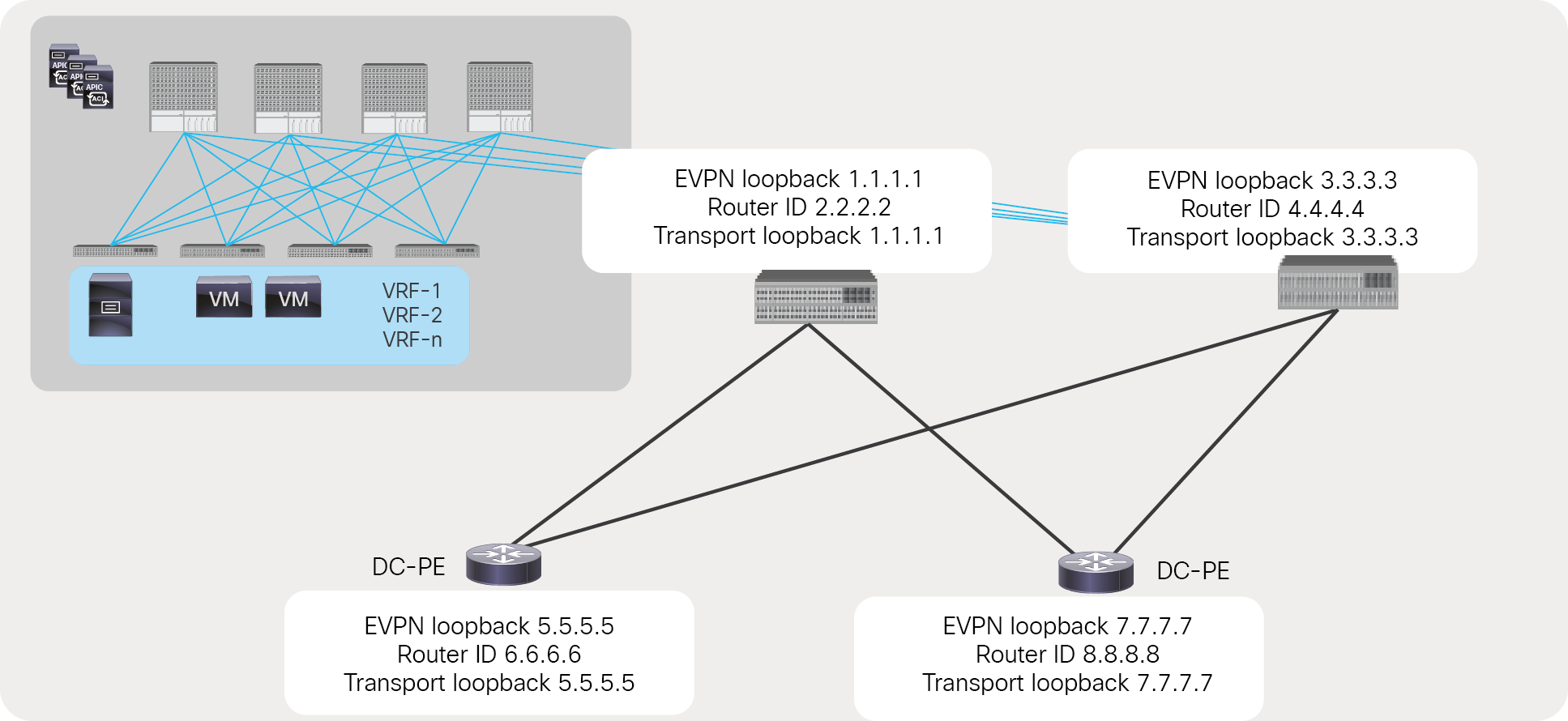 Loopbacks for the Cisco ACI to SR/MPLS handoff solution