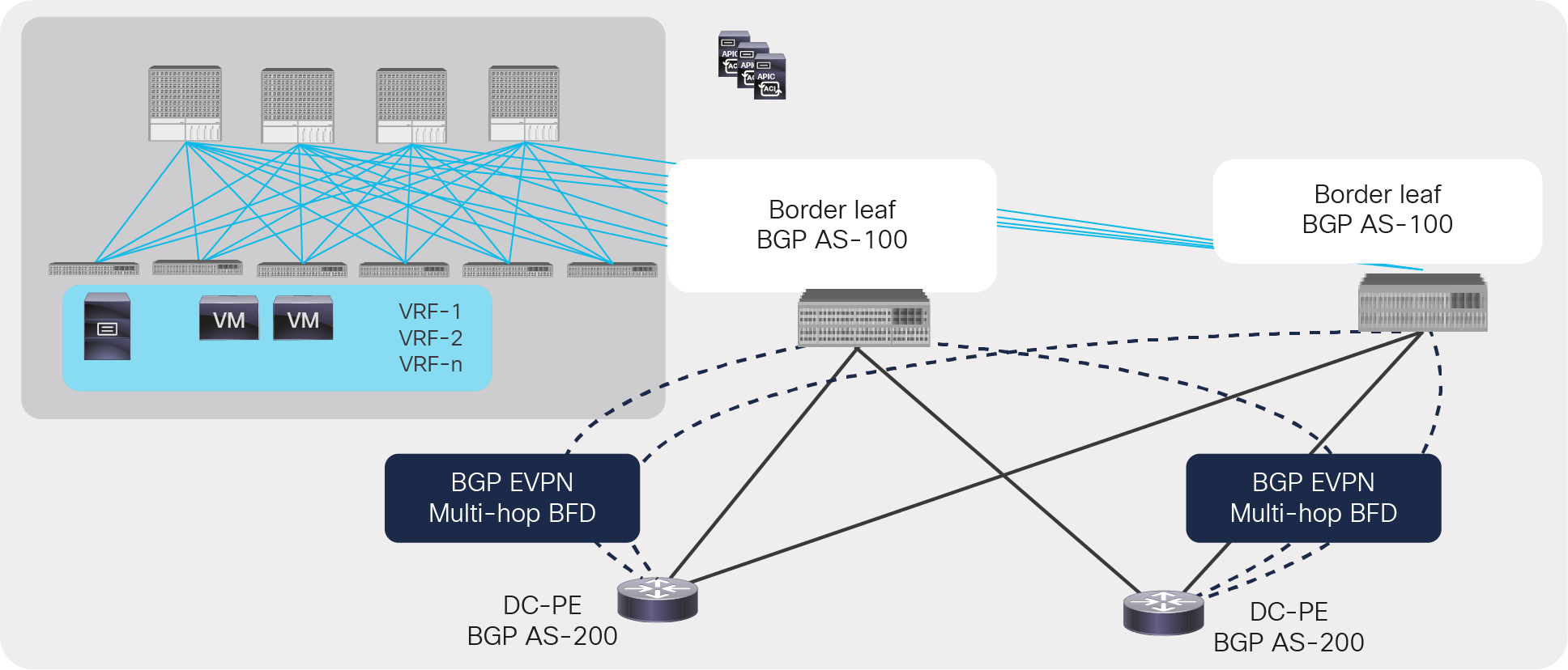 BGP EVPN session between ACI border leaf and DC-PE with multi-hop BFD