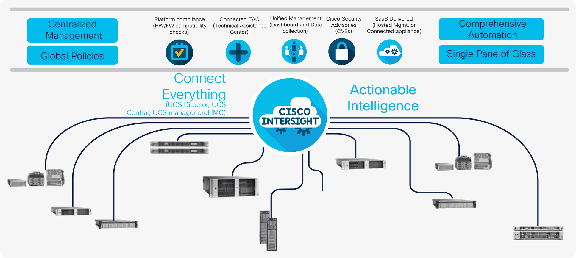 Features of Cisco Intersight and how it fits in the infrastructure