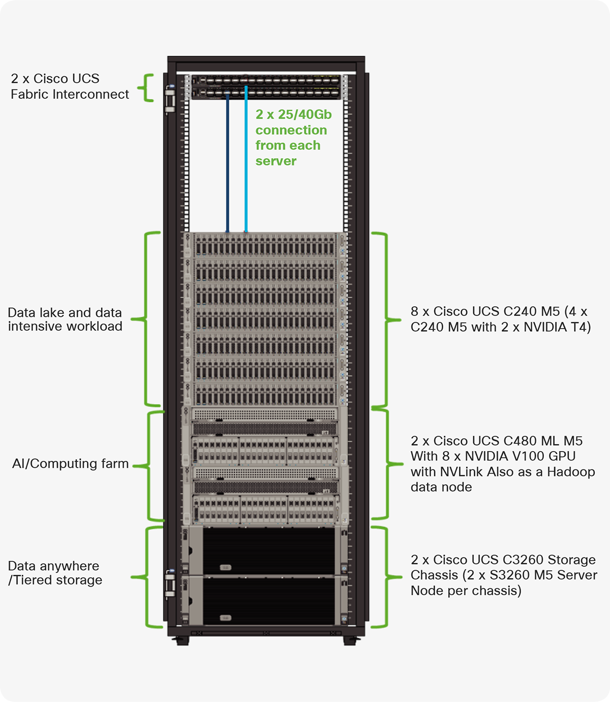 Cisco Data Intelligence Platform deployed in a single rack