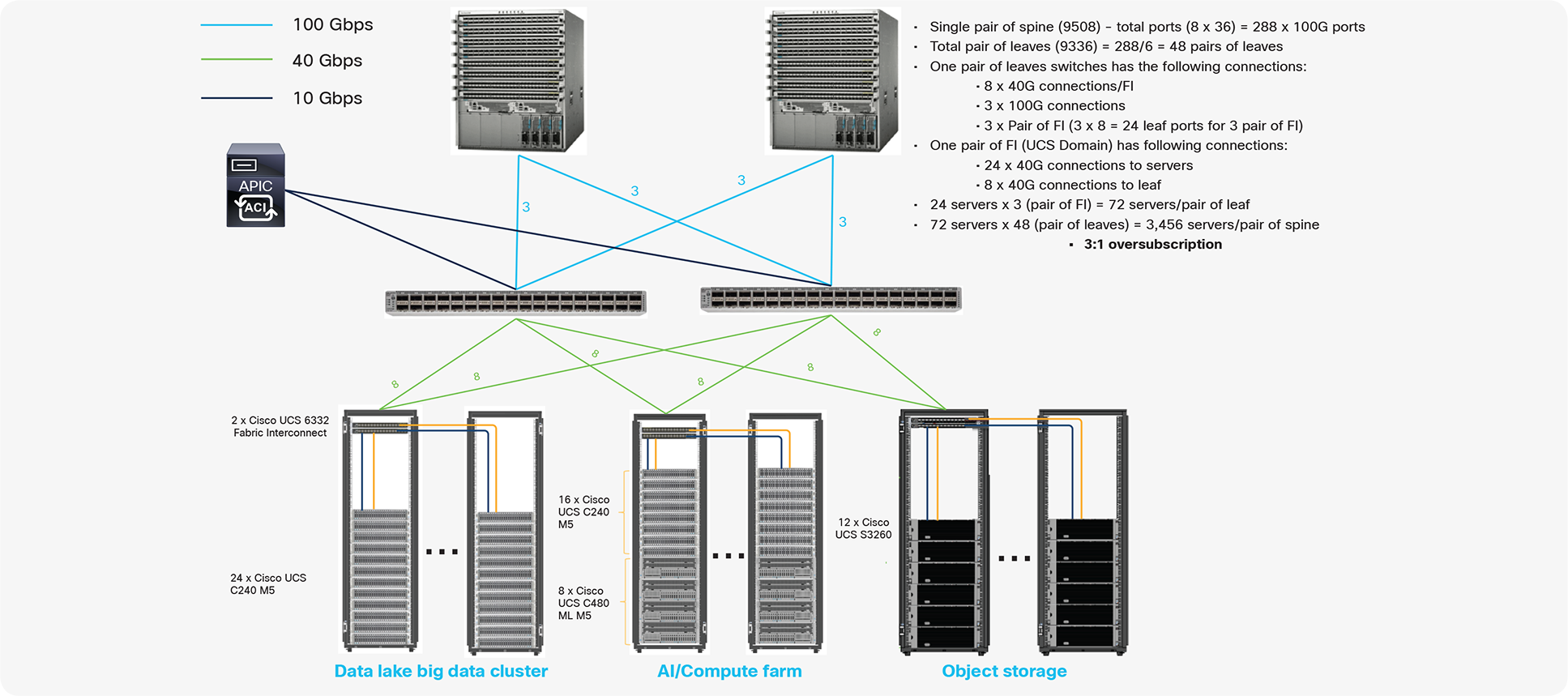 Scaled architecture with 3:1 oversubscription with Cisco fabric interconnects and Cisco ACI