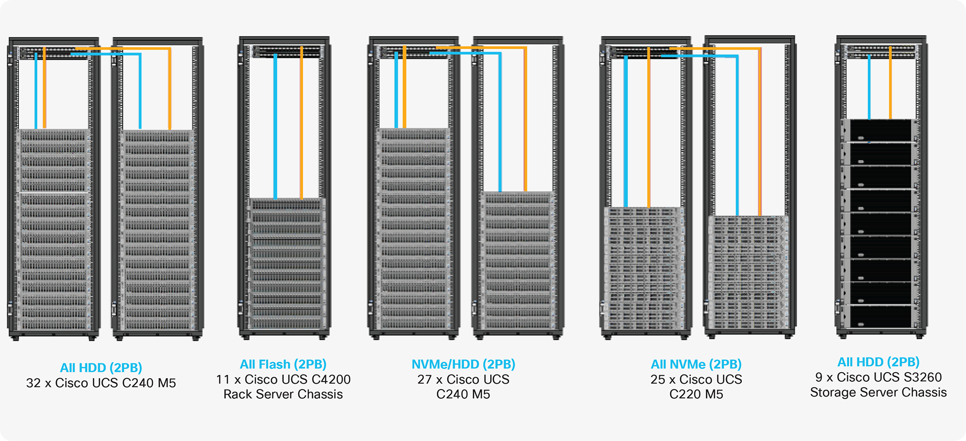 Cisco UCS Integrated Infrastructure for Big Data and Analytics – Modernize Hadoop