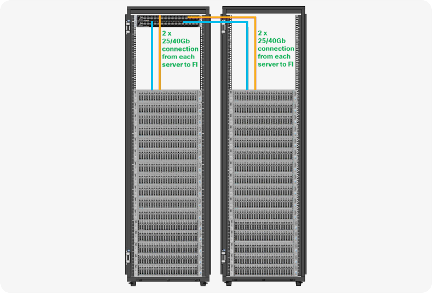 Cisco UCS C240 M5 reference architecture