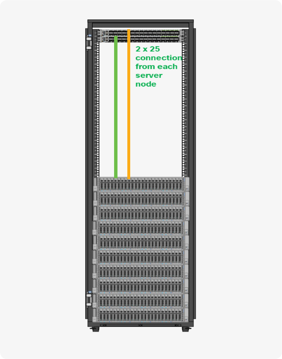 Cisco UCS C4200 Rack Server Chassis with C125 M5 Server Node reference architecture