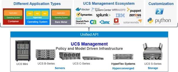 Cisco UCS Infrastructure with Docker Datacenter for Container ...