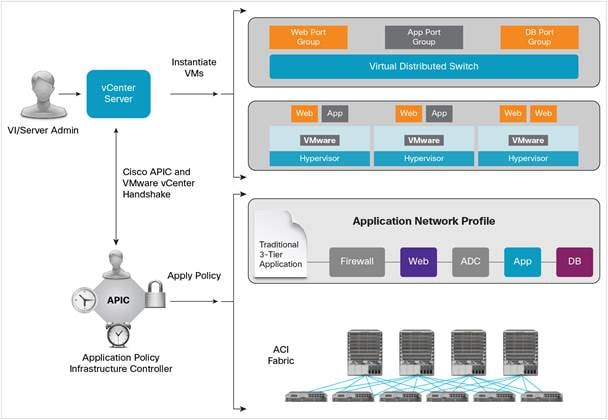 Cisco ACI - Vmware solutions brief - Cisco