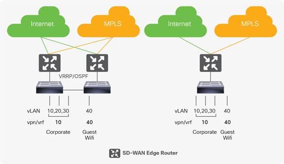 CVP – Enterprise Cisco SD-WAN Retail Profile – October 2018