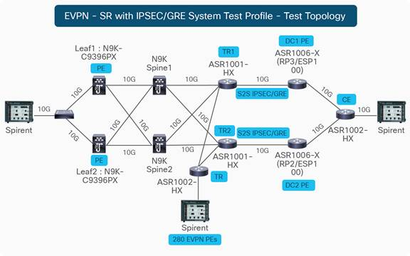 CVP – BGP EVPN and Segment Routing on Cisco ASR 1000 Routers