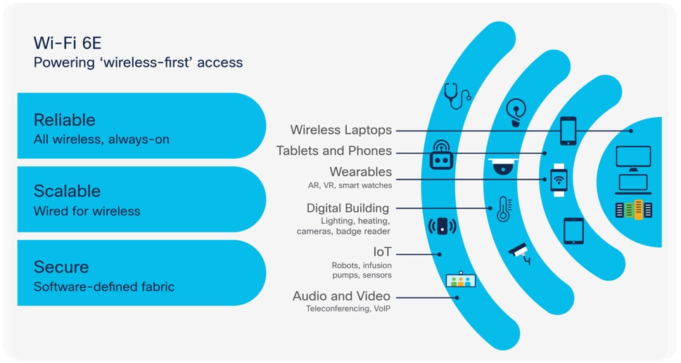 Wi-Fi 6E promotes a wireless-first access approach