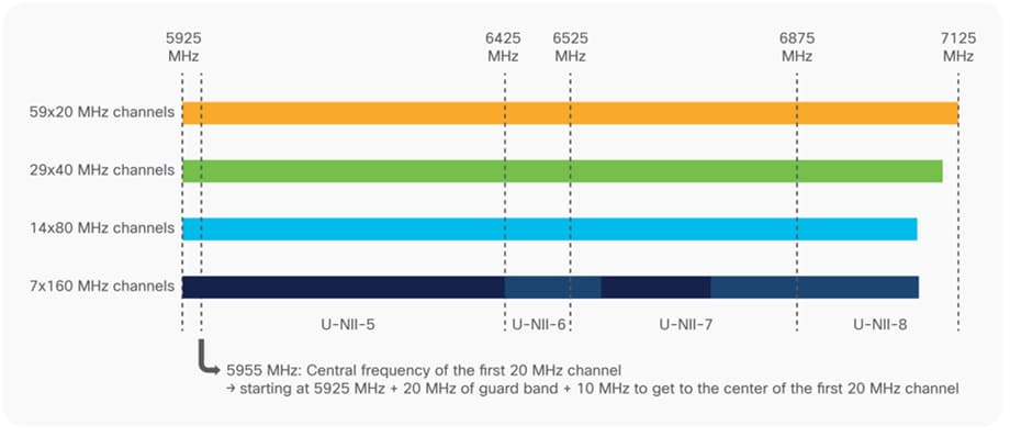 New 6-GHz band with 1200 MHz of contiguous Wi-Fi channel access