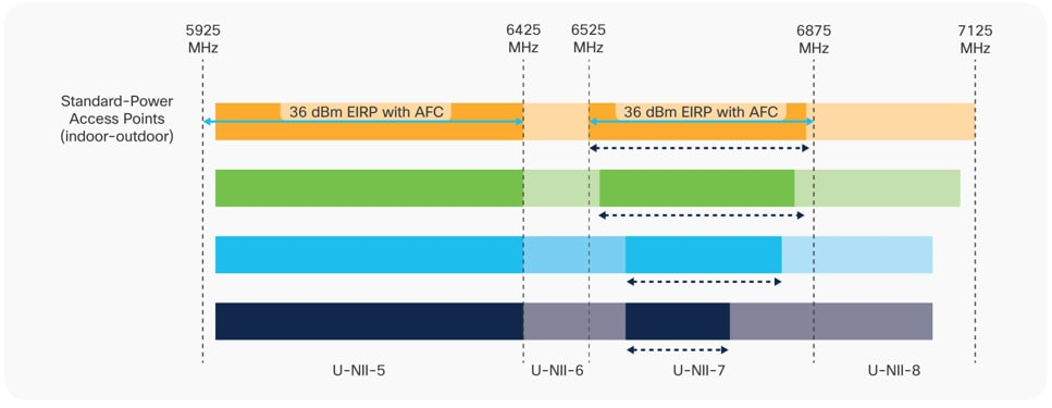 Standard Power spectrum, limited to U-NII-5 and 7