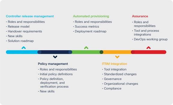 Next-Generation Network Operations White Paper - Cisco