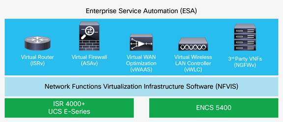 Description: Y:\Production\Cisco Projects\C67 Q&A\C67-736831-01\v1a 160616 0955 vinica\C67-736831-01_Enterprise Network Functions Virtualization\Links\C67-736831-01_Figure01.jpg